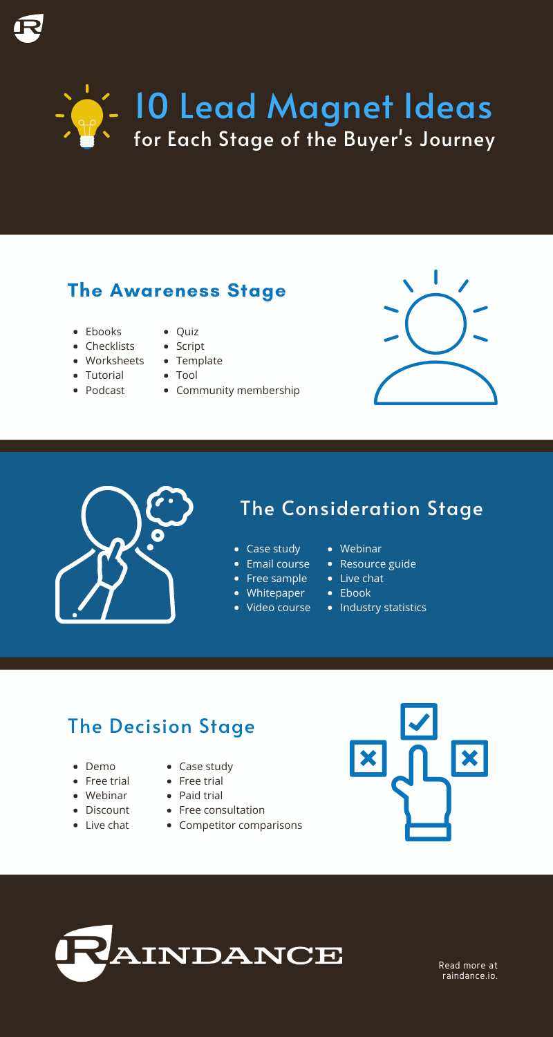 Lead Magnet Ideas & Lead Magnet Formats for Each Stage of the Buyer's Journey Infographic