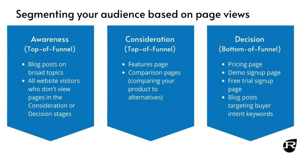 Inbound Marketing Tips: #2 - Segment Your Audience Based on the Buyer's Journey